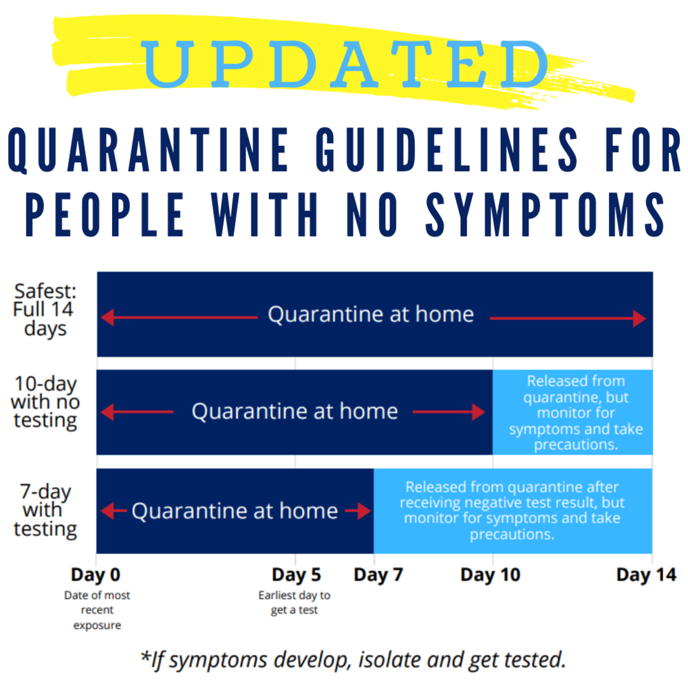 Updated Quarantine Guidelines for People with No Symptoms